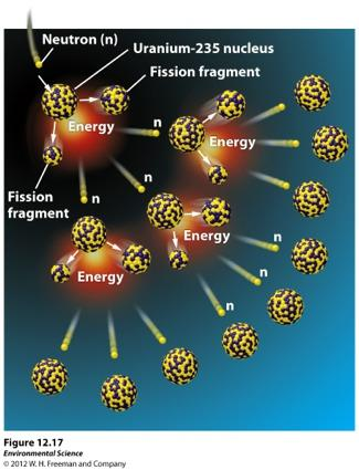 Nuclear Energy Fission- a nuclear reaction in which a neutron strikes a