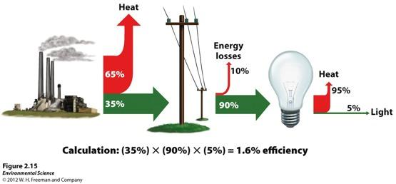 Second law of thermodynamics When energy is transformed, the