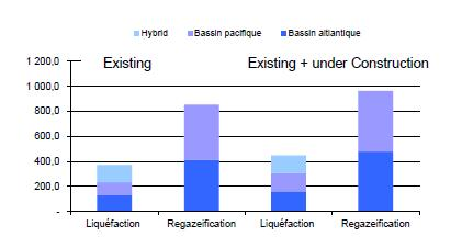 Regasification capacities: exceeding largely LNG available volumes Existing and Under Construction Capacities I Bcm Global Regas. more than doubling the available liqu.