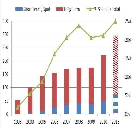 (LNG Vs. Pipeline) 1 2 LT Vs. Spot LNG trade Bcm M.