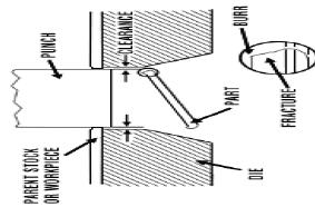 Roll forming: Roll forming is a process by which a metal strip is progressively bent as it passes through a series of forming rolls. Ref fig.4 Fig.