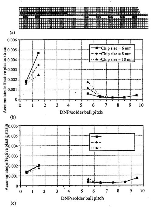 Page 8 of 9 Figure 7 Numerical results for perimeter PBGA with 316 solder balls. (a) Corresponding finite element mesh; (b) BT substrate thickness = 0.27 mm; (c) BT substrate thickness = 0.54 mm.