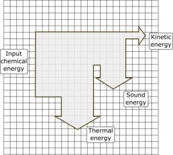 A. Energy changes and energy stores part 1 Energy systems and energy changes 1. Describe the energy store changes when a rocket firework is lit, goes up in the air and then falls back to the ground.