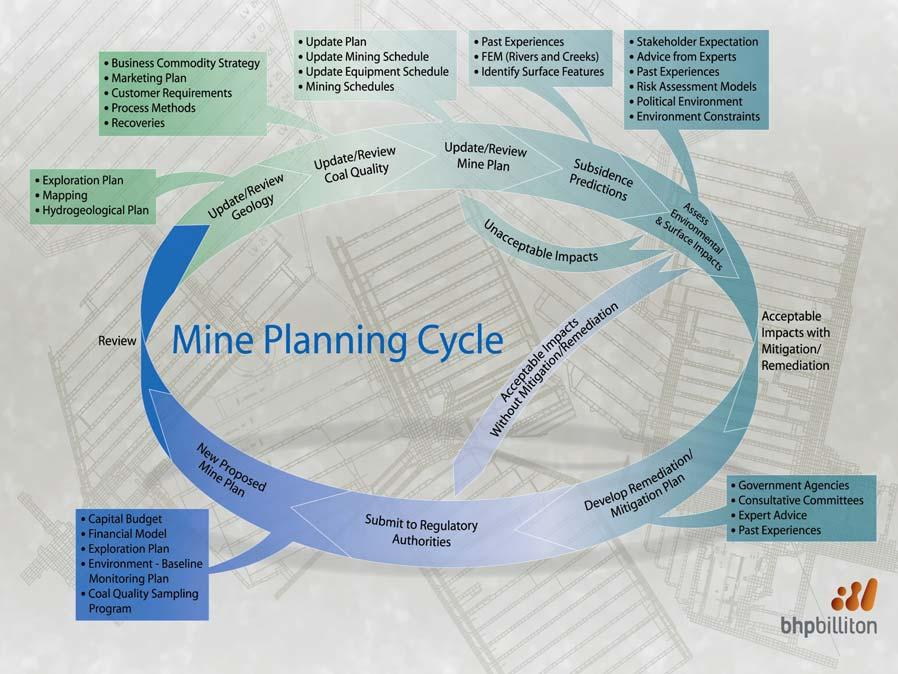 Fig 2 - Illawarra Coal Mine Planning Cycle Impacts on natural features are addressed in the planning cycle through its assessment of environmental and surface effects.