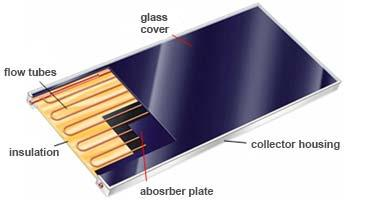 The prevailing form on the market is a single glazed plate solar collector (Fig. 3.