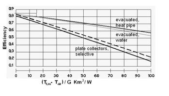 a) b) Figure 3.7 a) Thermal characteristics of Dewar tube with fin, b) comparison of heat pipe model with fin vs.
