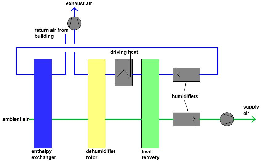 Figure 5.12 Desiccant cooling cycle for climates with higher humidity (e.g. Mediterranean); change of the humid air states in T x diagram during the conditioning process [21].