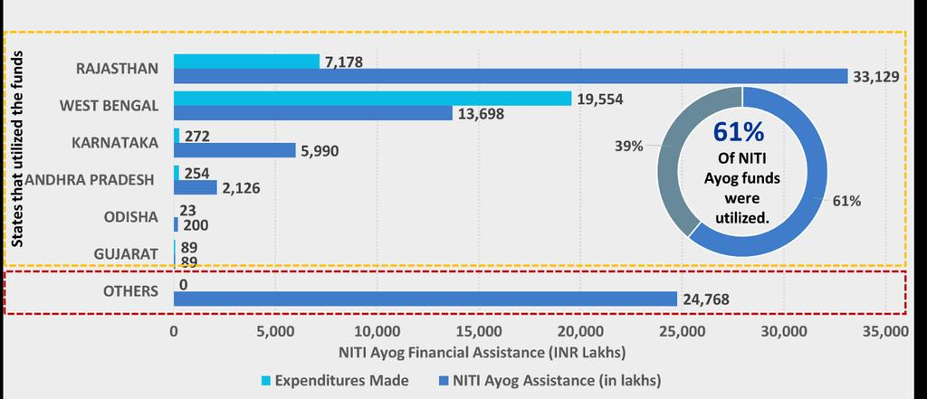 Format C 41 A - Monthly Financial Progress out of one time assistance provided by NITI Aayog (INR in