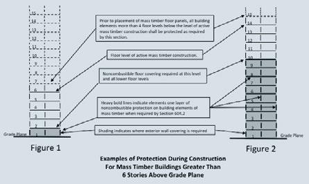 inherent fire-resistance and structural integrity due to the mass of the timber elements, the potential risk of fire for mass timber construction was considered.