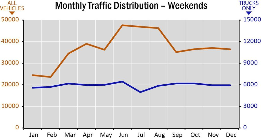 L1 SEGMENT PROFILE Traffic Distribution All Vehicles Trucks On average, traffic on Segment L1 is distributed throughout the day as shown in the graphs below.