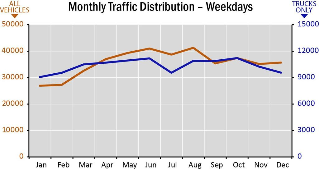 2 percent of daily traffic. The combined weekday traffic from 7 a.m. to 7 p.m. accounts for 73 percent of total daily traffic.