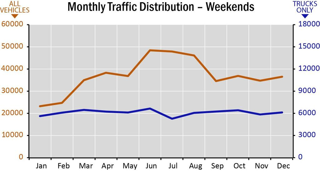 Weekday traffic volumes on Segment L2 vary by as much as 52 percent throughout the year, with the high point in June (around 42,000 vehicles per day) and the low point in January (around 28,000