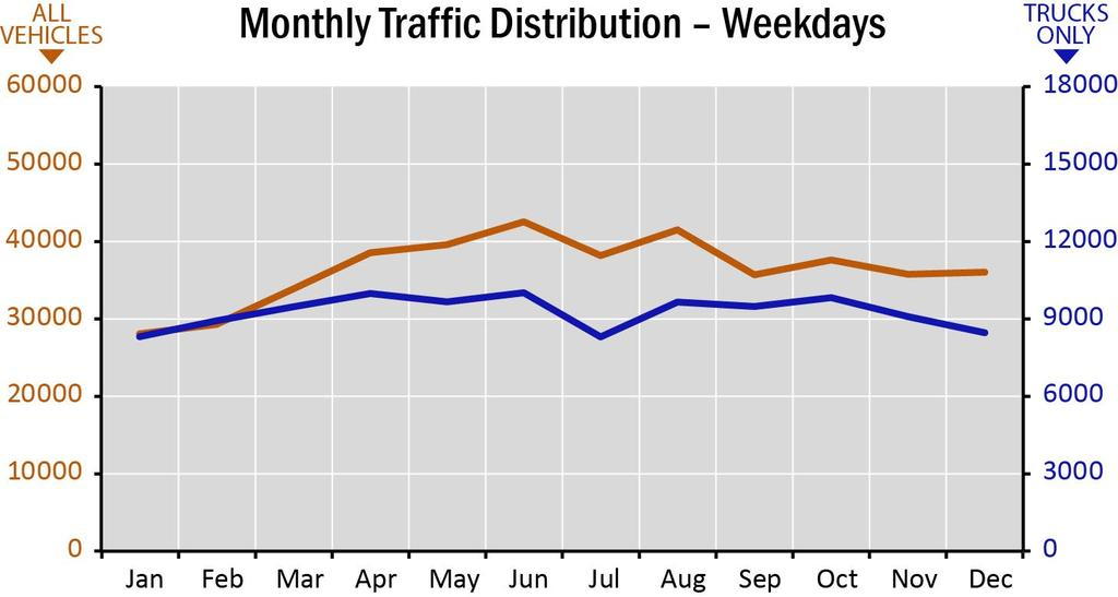Weekend traffic levels also vary over the course of the year, and the highest levels of weekend traffic (June, around 48,000 vehicles per day) are 109 percent higher than January levels (around