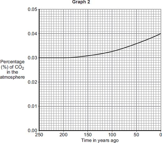 Graph 1 shows how the percentage of carbon dioxide in the atmosphere changed in the last 4500 million years. 2 Describe how the percentage of carbon dioxide has changed in the last 4500 million years.