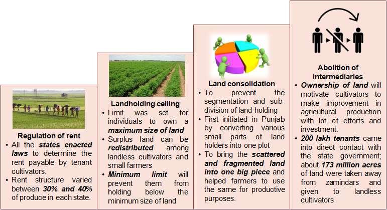 Types of land reforms Green Revolution At the time of independence, a large chunk of farmers were dependent on the monsoon because of which they faced innumerable problems in farming activities.