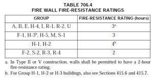 Fire Walls Fire walls define separate buildings for allowable building size (706) Not fire barriers