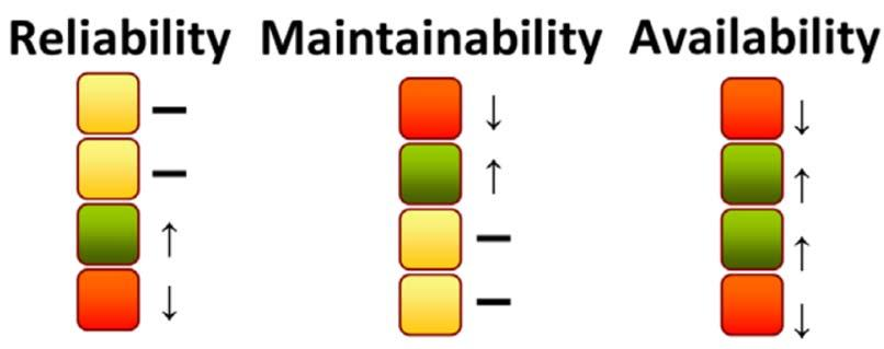 Slide 9 Reliability RAM Terms and Definitions Ability of an item to perform a required function under given conditions for a given time interval.