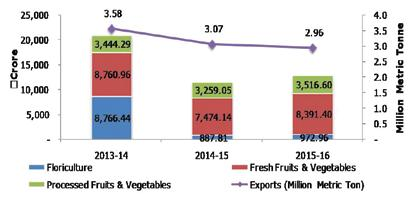 Indian Horticulture Crops Exports `Crore Source: APEDA export decreased in comparison to the preceding year i.e. 2014-15, when it was 3.