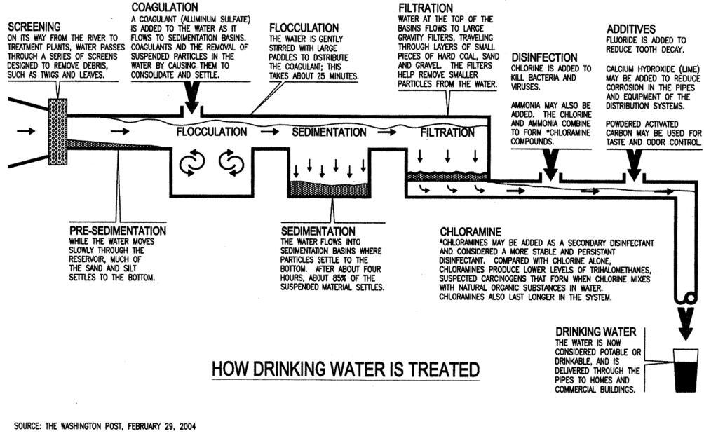 How Drinking Water is Treated