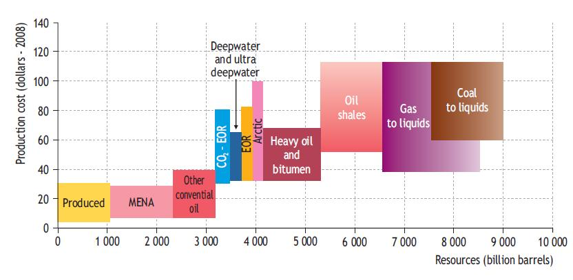 Long-term oil-supply cost curve The total recoverable oil-resource base is estimated at 9