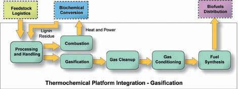 Thermochemical Conversion End product is gasoline or diesel Uses heat to decompose the feedstock Gasification Biomass is dried to less than 20% moisture Partial combustion of biomass at 700 C in