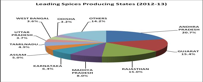 During 2013-14 the total value of export of horticulture produce from India to different countries was