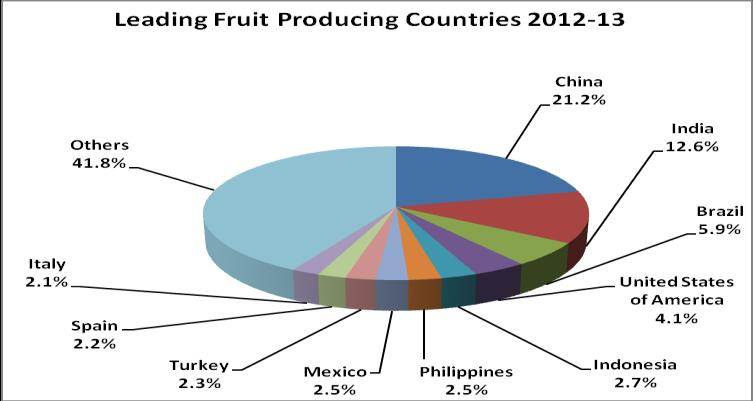 Per capita availability of fruits and vegetables in the country is 182 and 363.2 gms.