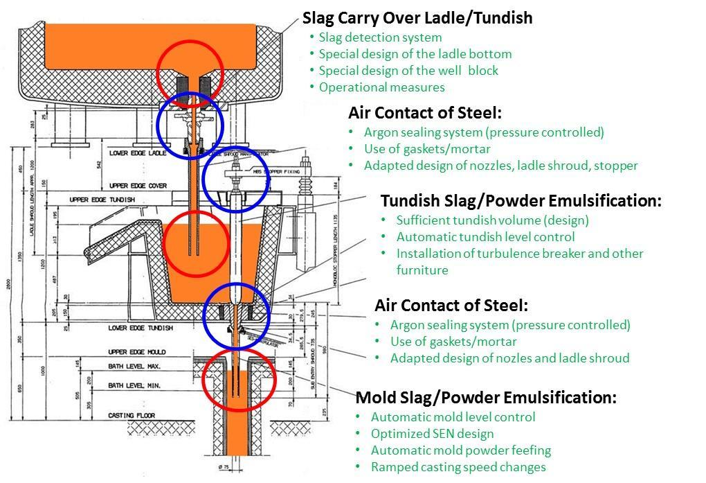 In this process basically: - prevention of slag carry over from ladle to tundish and tundish to mould - prevention of tundish slag and mold slag emulsification and - prevention of air ingress into