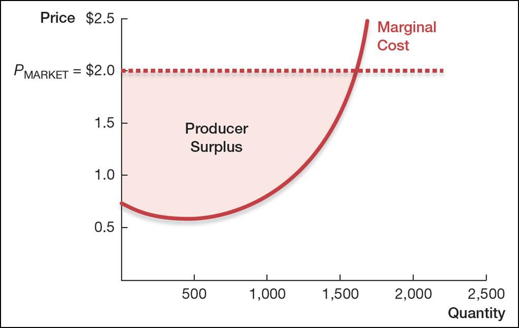 surplus is the difference between market price and