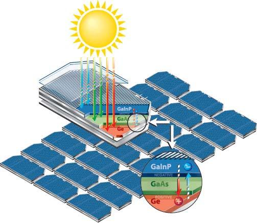 Clean technologies Renewable energy generation Materials for all solar cell types Germanium substrates for space and new terrestrial applications Solar-grade Si (in development) in collaboration with