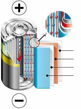 Clean technologies (Renewable) energy storage Rechargeable battery materials Cathode materials for Li-Ion batteries Cathode materials for NiCd & NiMH batteries Drivers 15 Growth of portable