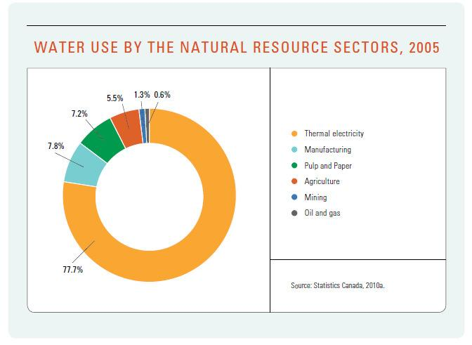 Industrial use of water Economic importance: Accounts for
