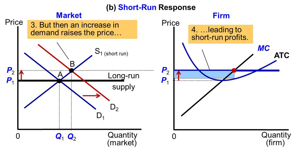 Fig. 7 An Increase in Demand in the Short and Long Run (a) 10 The market starts in a long-run equilibrium, shown as point A in panel (a).