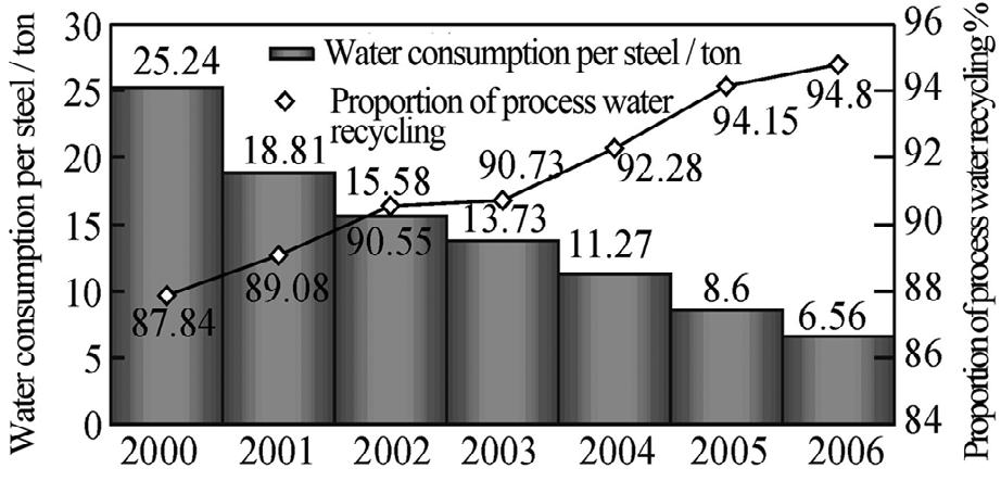 CHAPTER 04 Iron, Steel And Ferroalloy Making China is lack of water resources and its per capita fresh water possession is only one third of the world s average level.