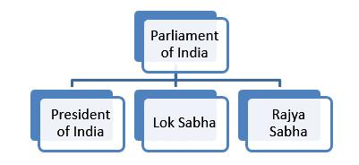 Parliament of India for SSC & Bank Exams - GK Notes in PDF We all know that India is a democratic country and the Parliament of India is the highest legislative body of India.