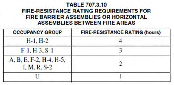 Fire Barrier (707) A fire-resistance-rated wall assembly of materials designed to restrict the spread of fire in which continuity is maintained Not a fire wall Of materials permitted by the building