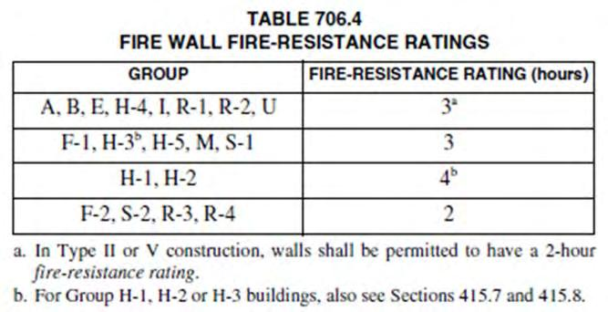 Shaft Enclosures (713) Constructed as fire barriers (713.2) and continuity provisions are the same (713.5) Of materials permitted by the building type of construction (713.