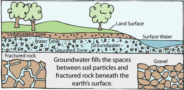 Groundwater supplies are replenished, or recharged, by rain that seeps down into the cracks and crevices beneath the land's surface.