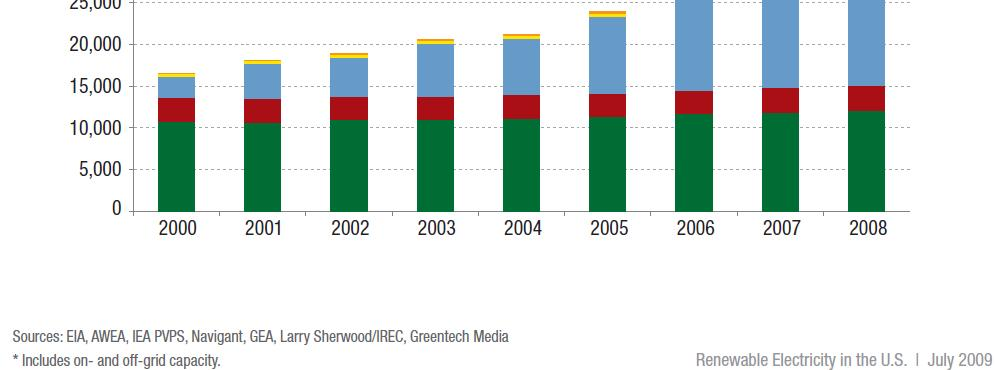 Biomass Trends-Biopower 2008 Renewable