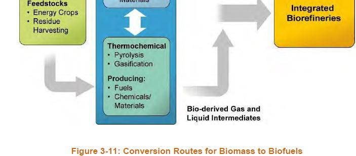 Conversion Processes Thermochemical Conversion- Biomass is broken down to intermediates using