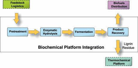 Biochemical Conversion (1) (2) (3) (4) (1) Pretreatment (also known as Prehydrolysis) Biomass undergoes a thermochemical process, where heat and either water, an acid or a base are used to break down