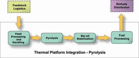 Pyrolisis Pyrolysis In pyrolysis processing, biomass feedstocks are broken down using heat in the absence of oxygen, producing a bio-oil that can be further refined to a hydrocarbon