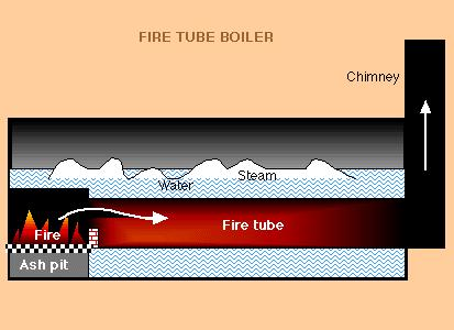 Fire Tube Boiler Lower initial cost More fuel efficient