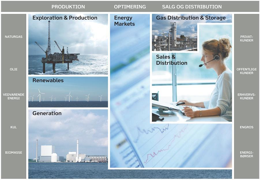 is an integrated energy company PRODUCTION OPTIMISATION SALES AND DISTRIBUTION NATURAL GAS PRIVATE