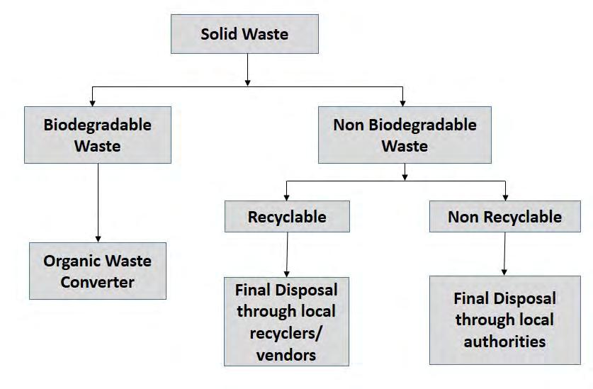 Bio-degradable waste will be subjected to composting by the use of organic waste converter and the compost will be used as manure.