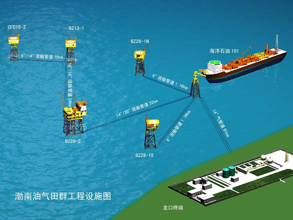Pipeline Collected to Onshore Terminal FPSO Bonan oil and gas transfer project, located in Bohai Bay, China.