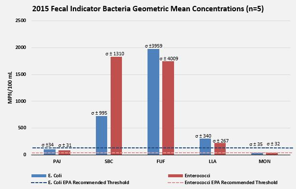 Results 2015 fecal indicator bacteria geometric mean concentrations compared to EPA recommended thresholds for primary