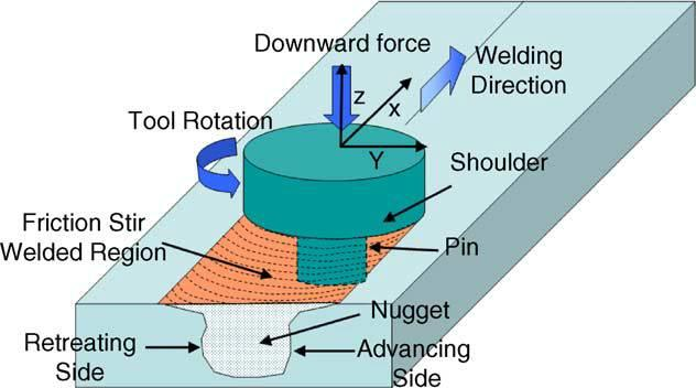 Fig.2 Illustration of Friction Stir Welding Process Friction stir welding is a process that utilizes local friction heating to produce continuous solid state seams.