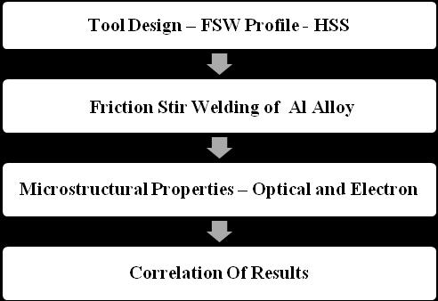 IV. EXPERIMENTAL SETUP AND PROCEDURE Experimental setup of tool design, aluminium alloy and procedure given in flow chart fig 5. Fig. 5 Process Flow Chart V. SELECTION OF TOOL MATERIAL 5.1.