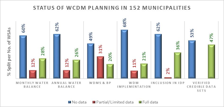 up to 51% of the 152 municipalities have proper or partial WCWDM Strategies and Plans in place, and is busy with some form of implementation in the field.